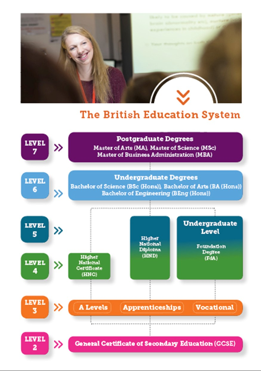 essay uk education system The british education system in the united kingdom to write a long essay and to undertake some community service.