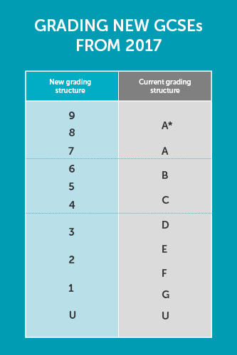 comparison between marks system grading How the grades you receive at unsw compare with overseas grading  find  information on the different grading systems that were used for.